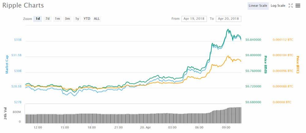 ripple grafiek deze week